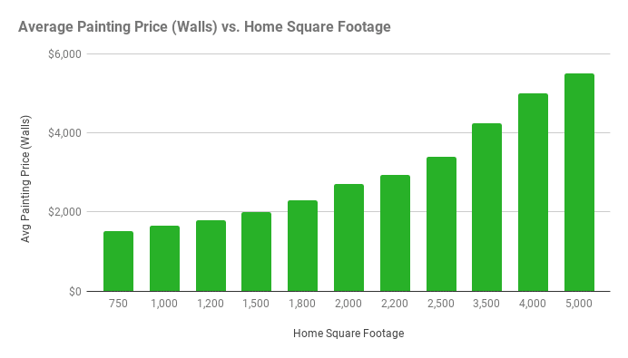 Average interior painting costs chart square footage