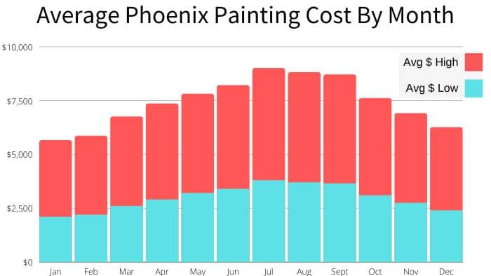 average house painting cost in Phoenix Arizona