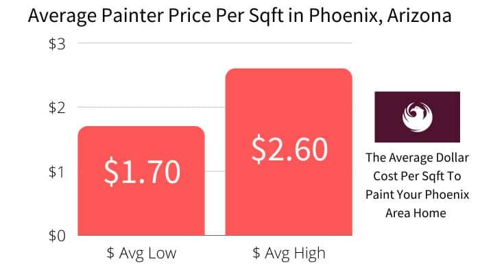 Phoenix, Arizona House Painting Price Per square foot